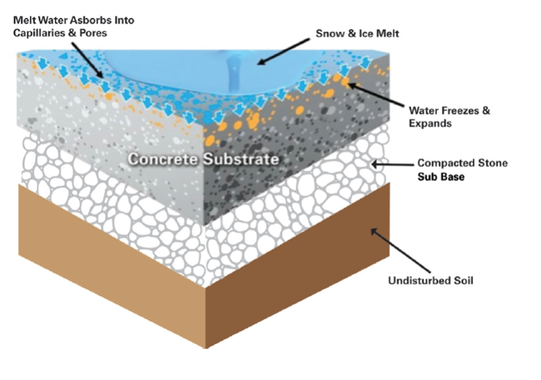 Concrete Substrate with Water Freezing and Expanding